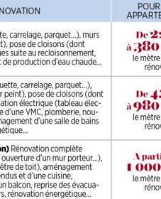 Budget rénovation appartement et combien coute une renovation de maison