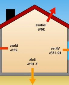 Chiffre rénovation ou isolation thermique sol renovation